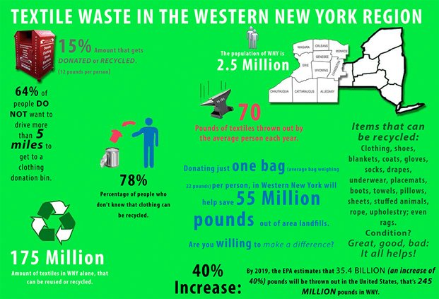 Textile waste in the western New York region