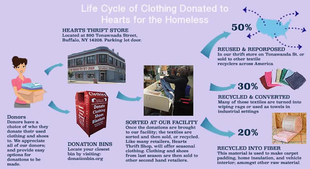 Life cycle of clothing donated to Hearts for the Homeless