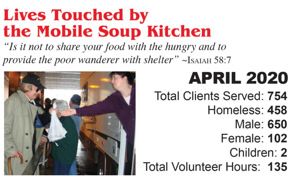 Lives touched by mobile soup kitchen. April 2020. Total clients served - 754