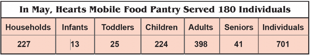 In May, hearts Mobile Food Pantry Served 180 Individuals