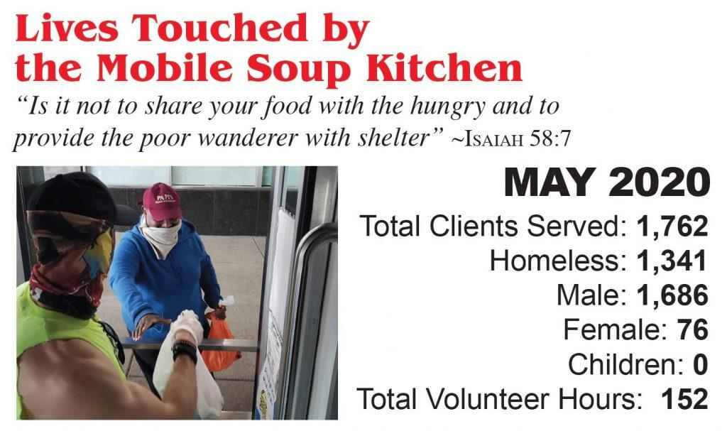 Lives touched by the Mobile Soup Kitchen. May 2020 Stats. Total clients served: 1,762. Homeless: 1,341. Male: 1,686. Female: 76. Children: 0. Total volunteer hours: 152.