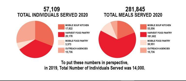 57,109 Total Individuals Served 2020 - 281,845 Total Meals Served 2020 - To put these numbers in perspective in 2019, Total Number of Individuals Served was 14,000